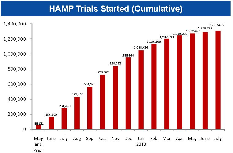 HAMP Trials July 2010