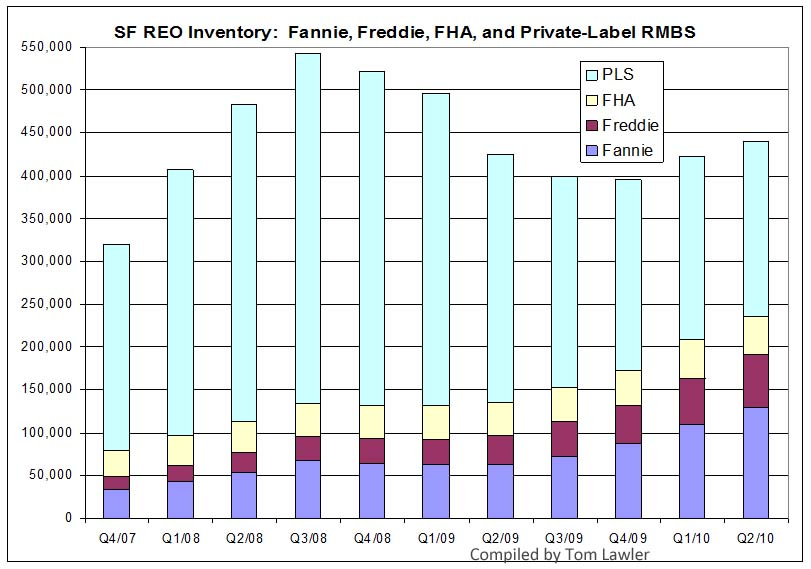 Fannie Freddie FHA private-label RMBS REO Inventory Q2 2010