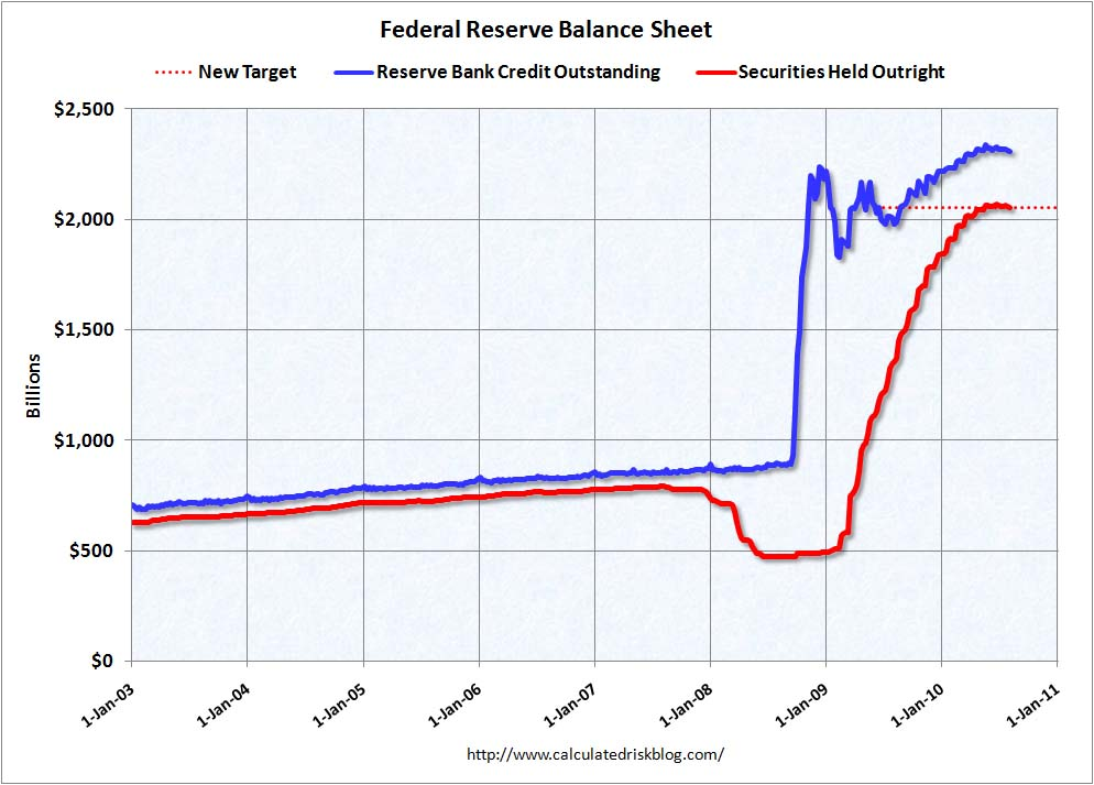 Federal Reserve balance Sheet Aug 4th