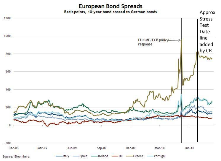 European Bond Spreads, Aug 11, 2010
