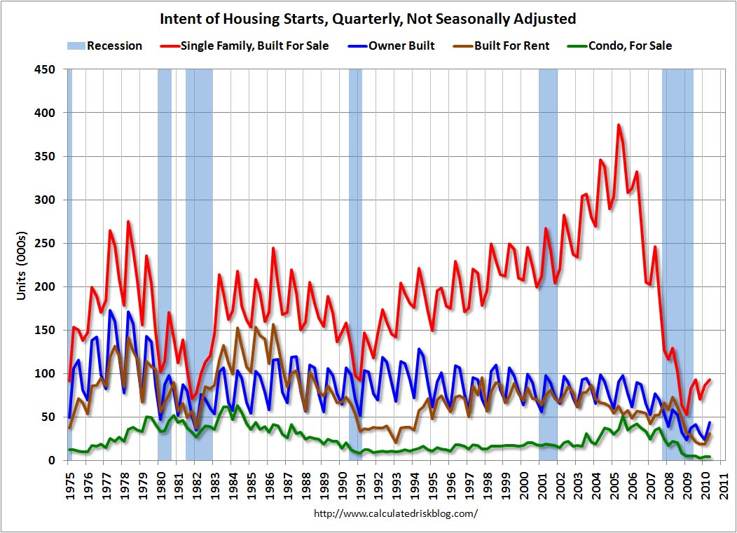 Q2: Quarterly Housing Starts