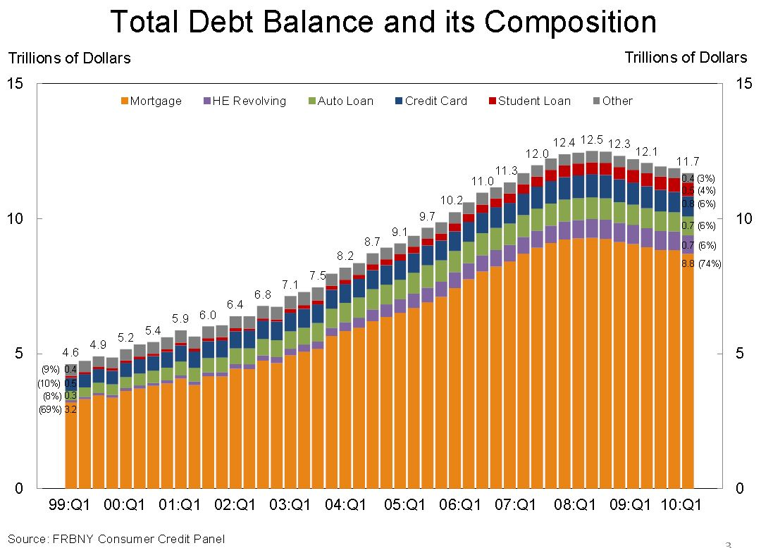 Total Household Debt Q2 2010
