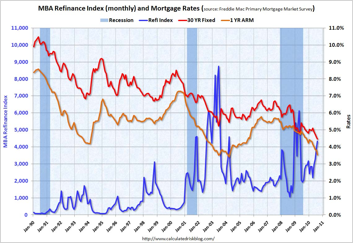MBA Refinance Index and Mortgage Rates August 2010