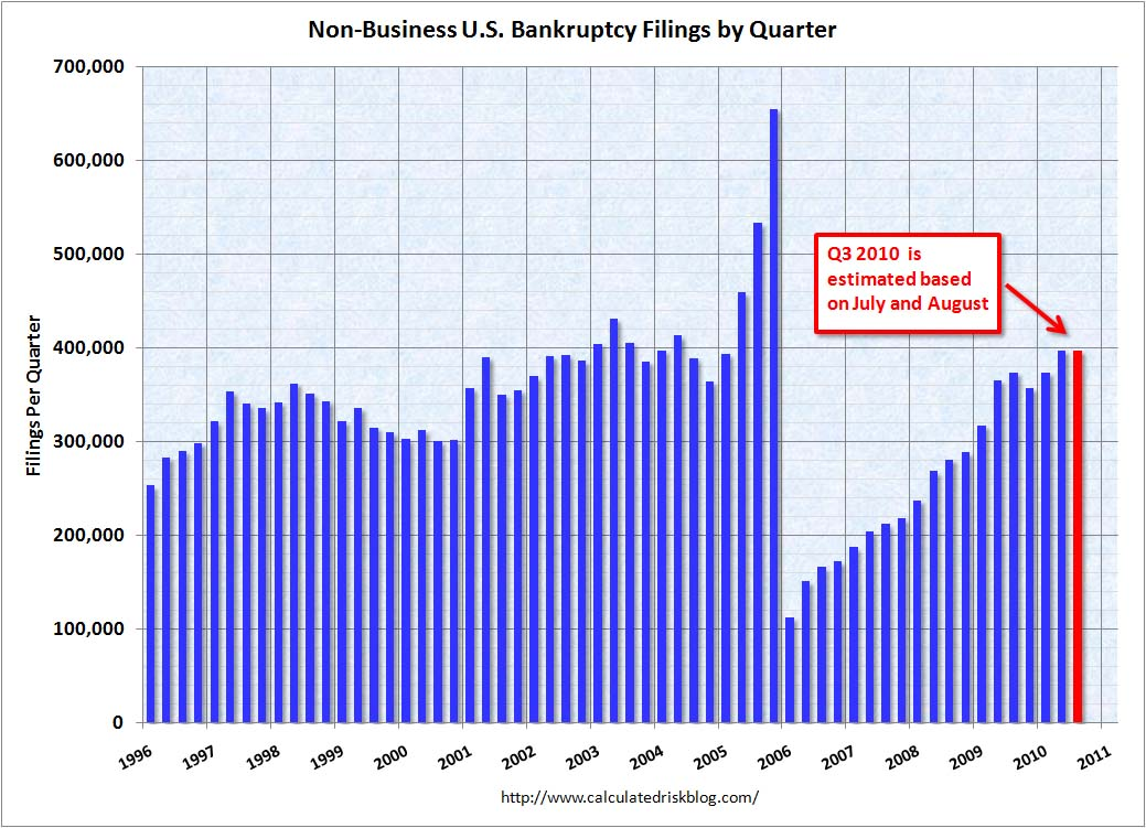 Personal Bankruptcy Filings August 2010