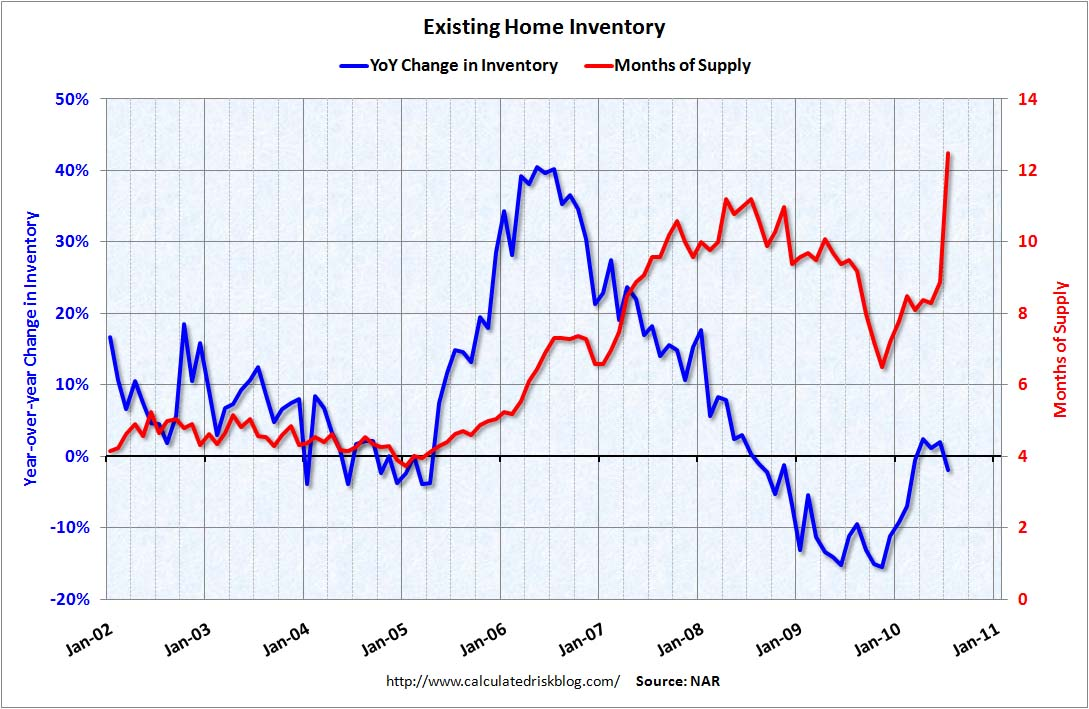 Existing Homes: Months of Supply and Inventory July 2010