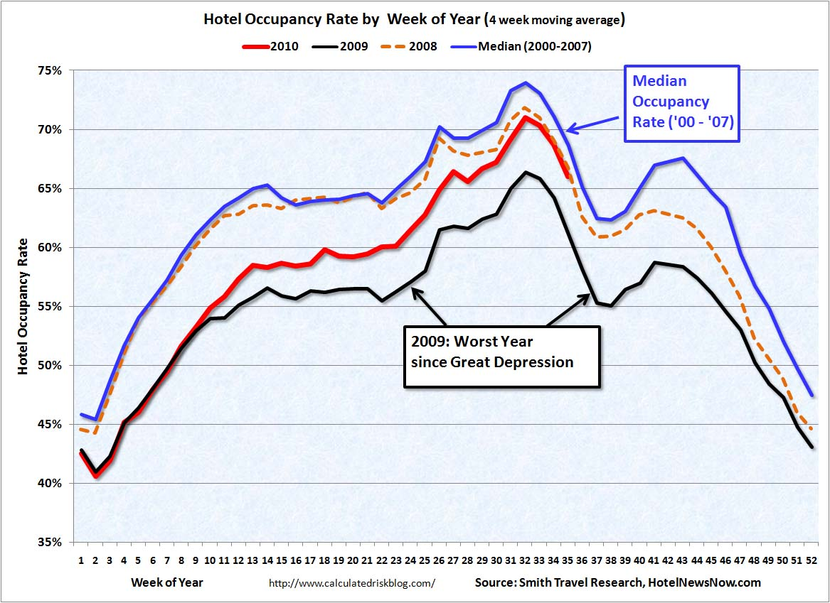 Hotel Occupancy Rate Sept 2, 2010