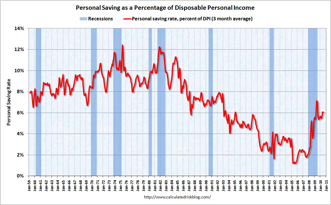 Personal Saving Rate July 2010