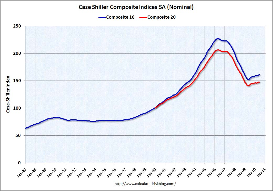 Case Shiller Home Prices June 2010