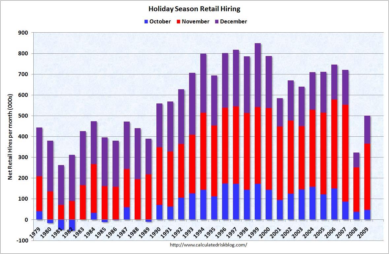 Retail Seasonal Hiring