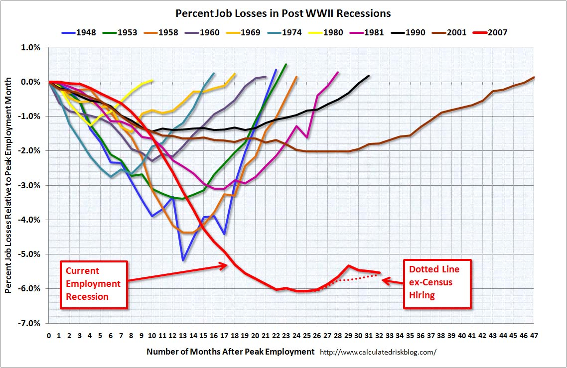Employment Recessions August 2010