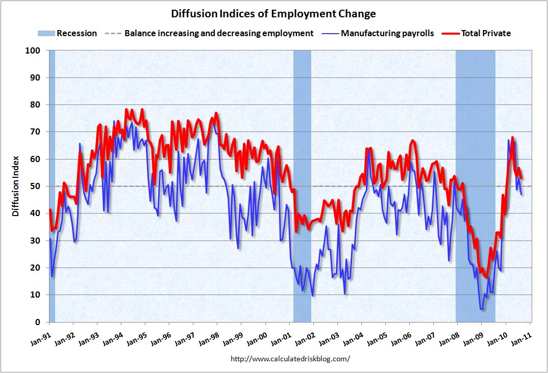 Employment Diffusion Indices August 2010