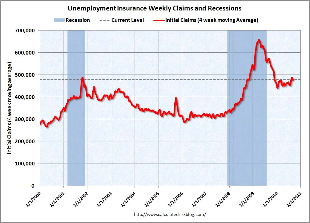 Weekly Initial Unemployment Claims Sept 9, 2010