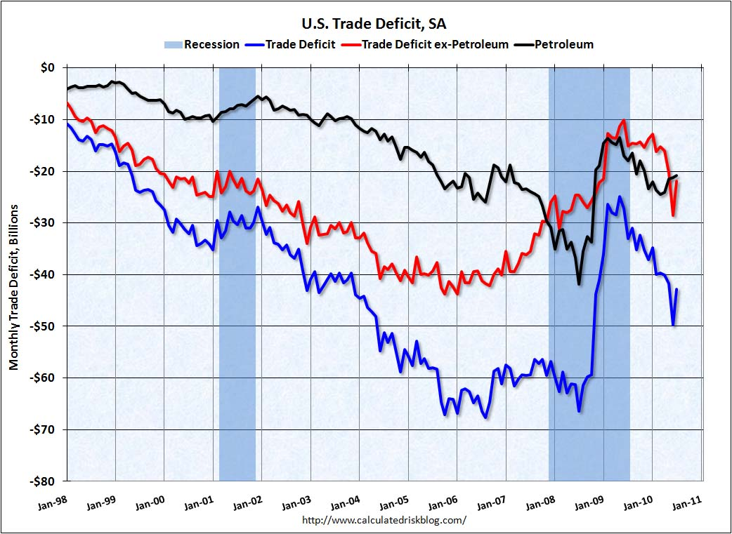 Trade Deficit July 2010
