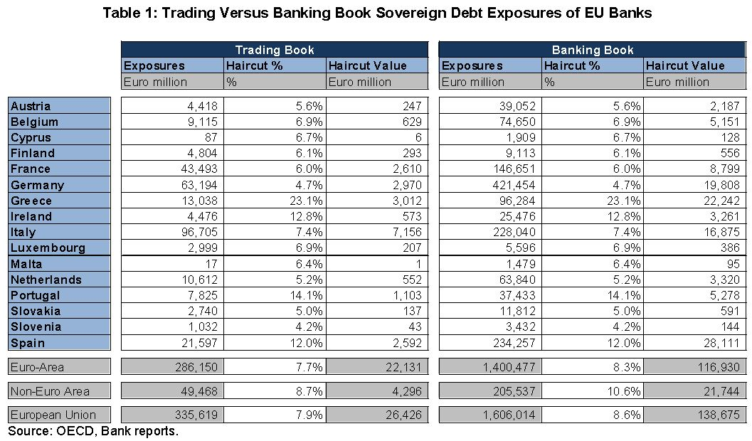 OECD: Sovereign Debt Exposures of EU Banks