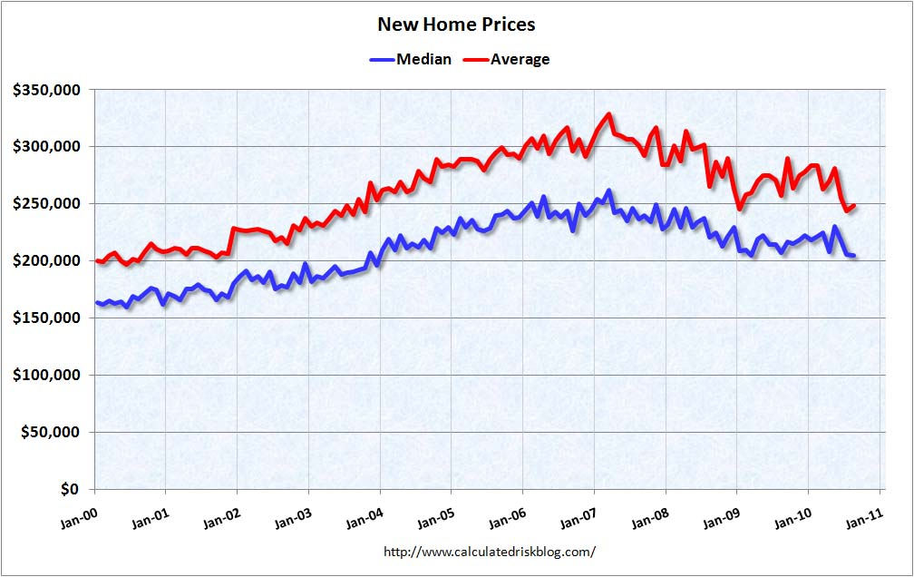 New Home Prices August 2010