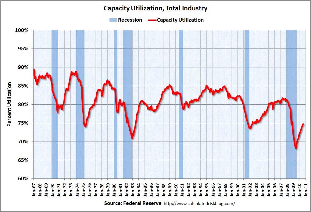Capacity Utilization August 2010