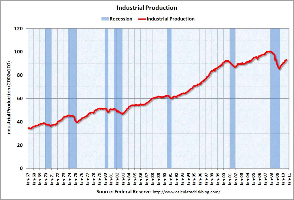 Industrial Production August 2010