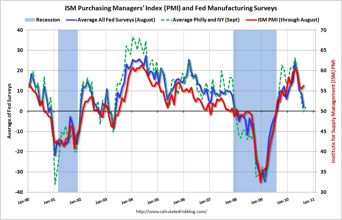 ISM PMI and Fed Manufacturing Surveys mid-Sept 2010