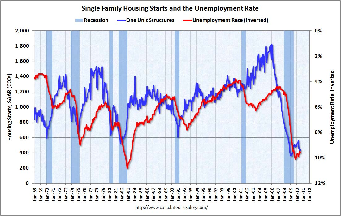 Housing Starts and Unemployment Rate August 2010