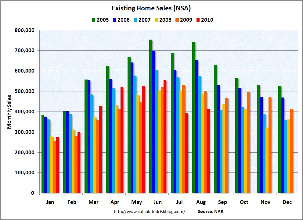Existing Home Sales NSA August 2010