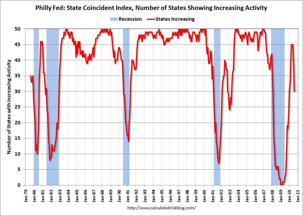 Philly Fed Coincident Index August 2010