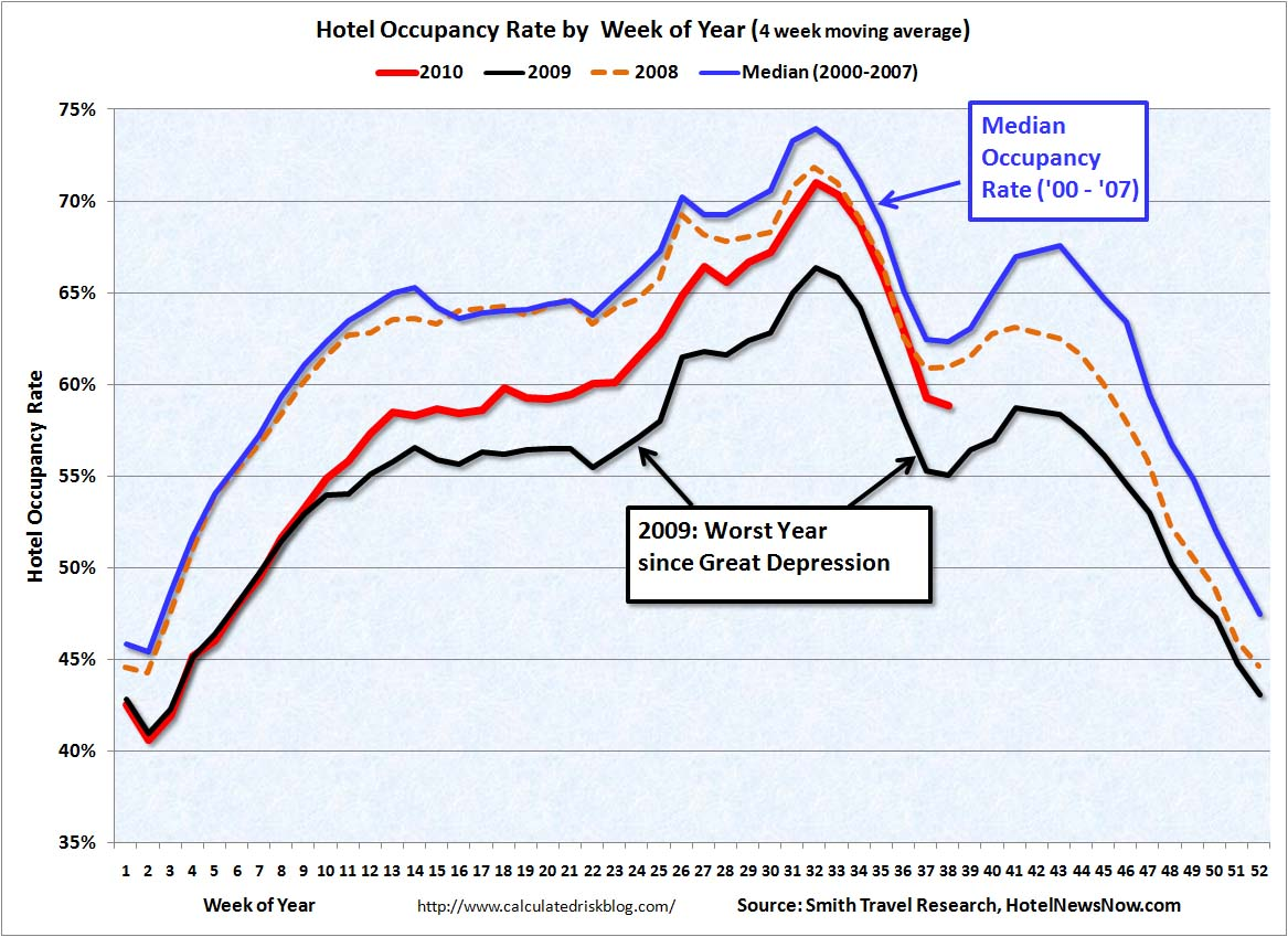 Hotel Occupancy Rate Sept 18, 2010