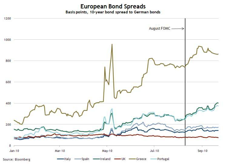 European Bond Spreads, Sept 22, 2010