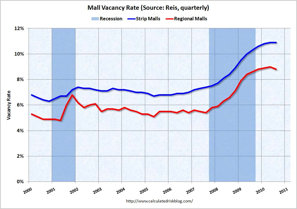 Mall Vacancy Rate Q3 2010