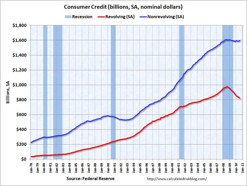 Consumer Credit August 2010