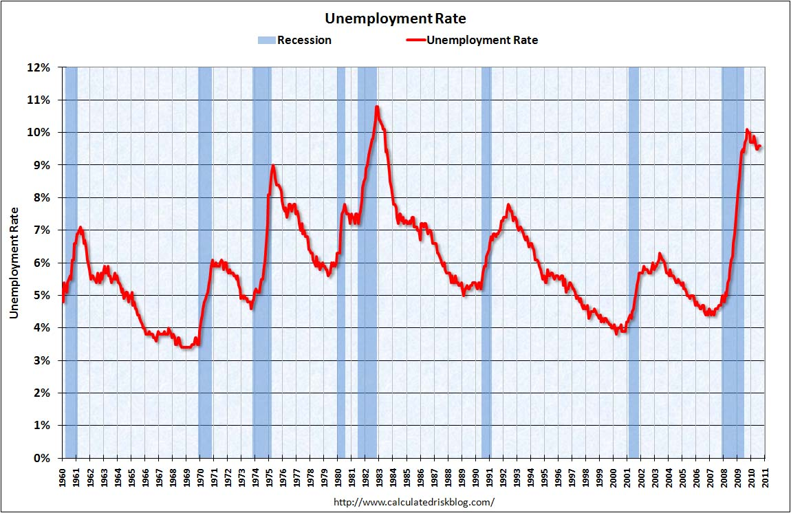 Unemployment Rate Sept 2010