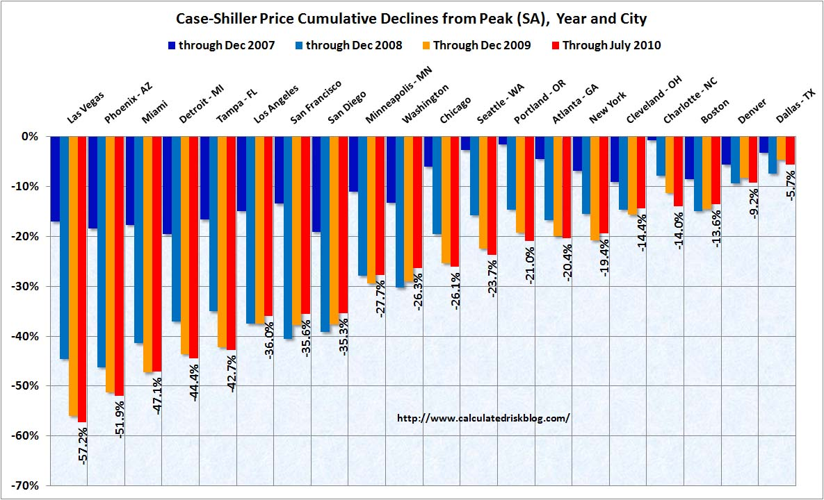 Case Shiller Cities July 2010