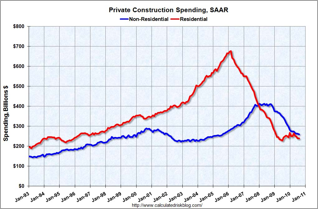 Private Construction Spending August 2010