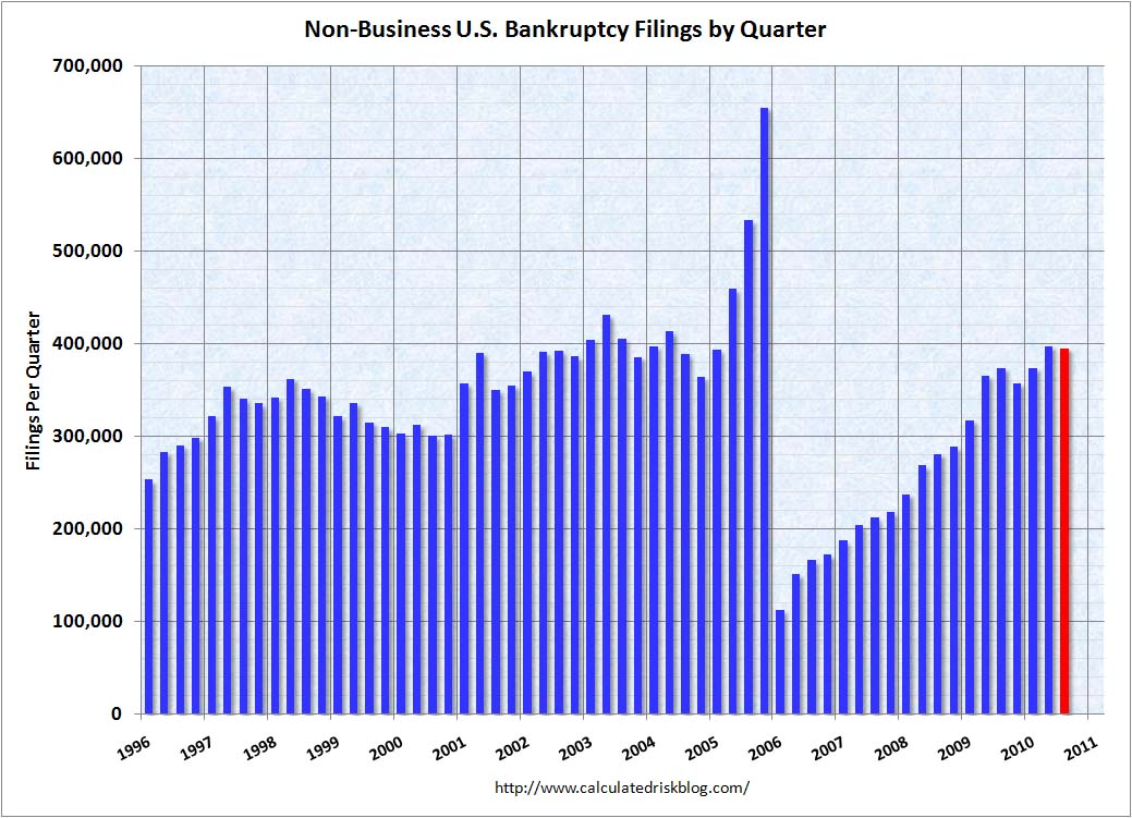 Personal Bankruptcy Filings Sept 2010