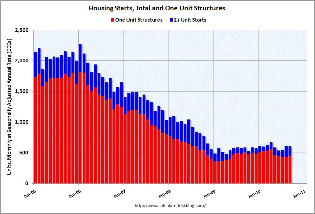 Housing Starts Short Sept 2010