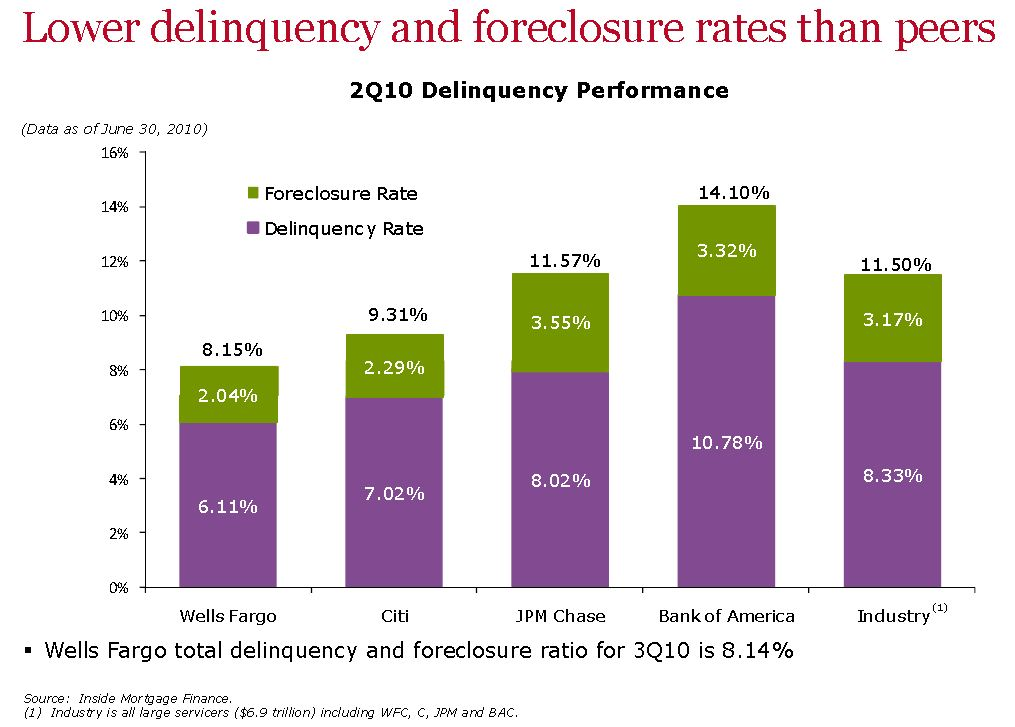 Wells Fargo: Foreclosure and Delinquency Rates of Major Servicers