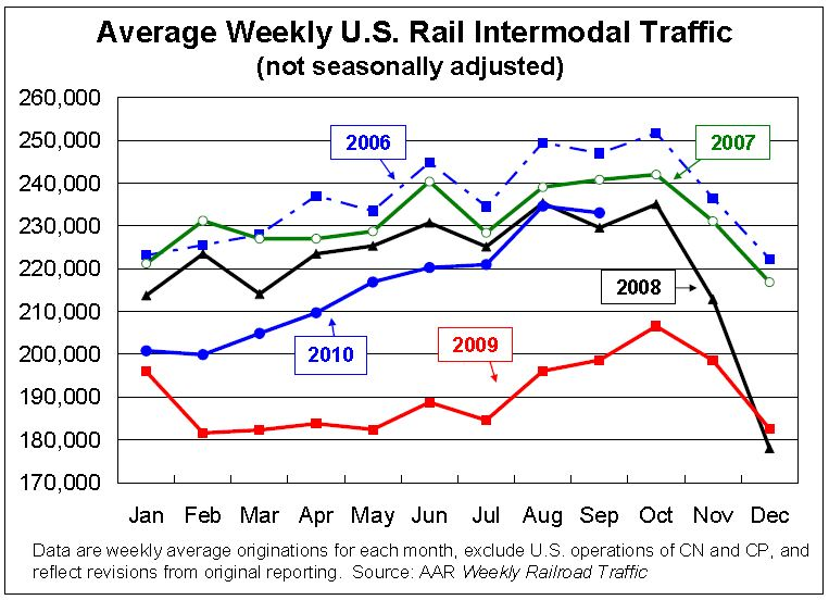 Rail Traffic Intermodal Sept 2010