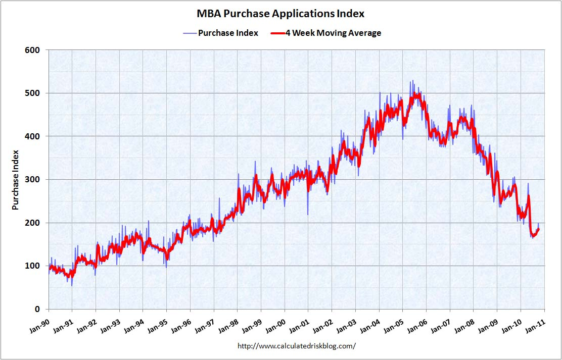 MBA Purchase Index Oct 13, 2010