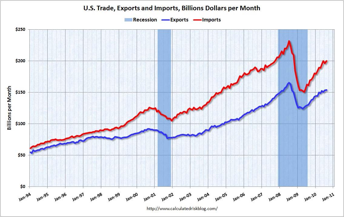 Trade Balance August 2010