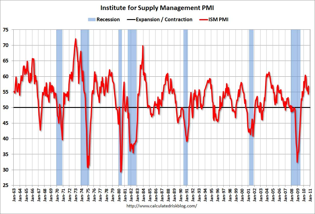 ISM Manufacturing Index Oct 2010
