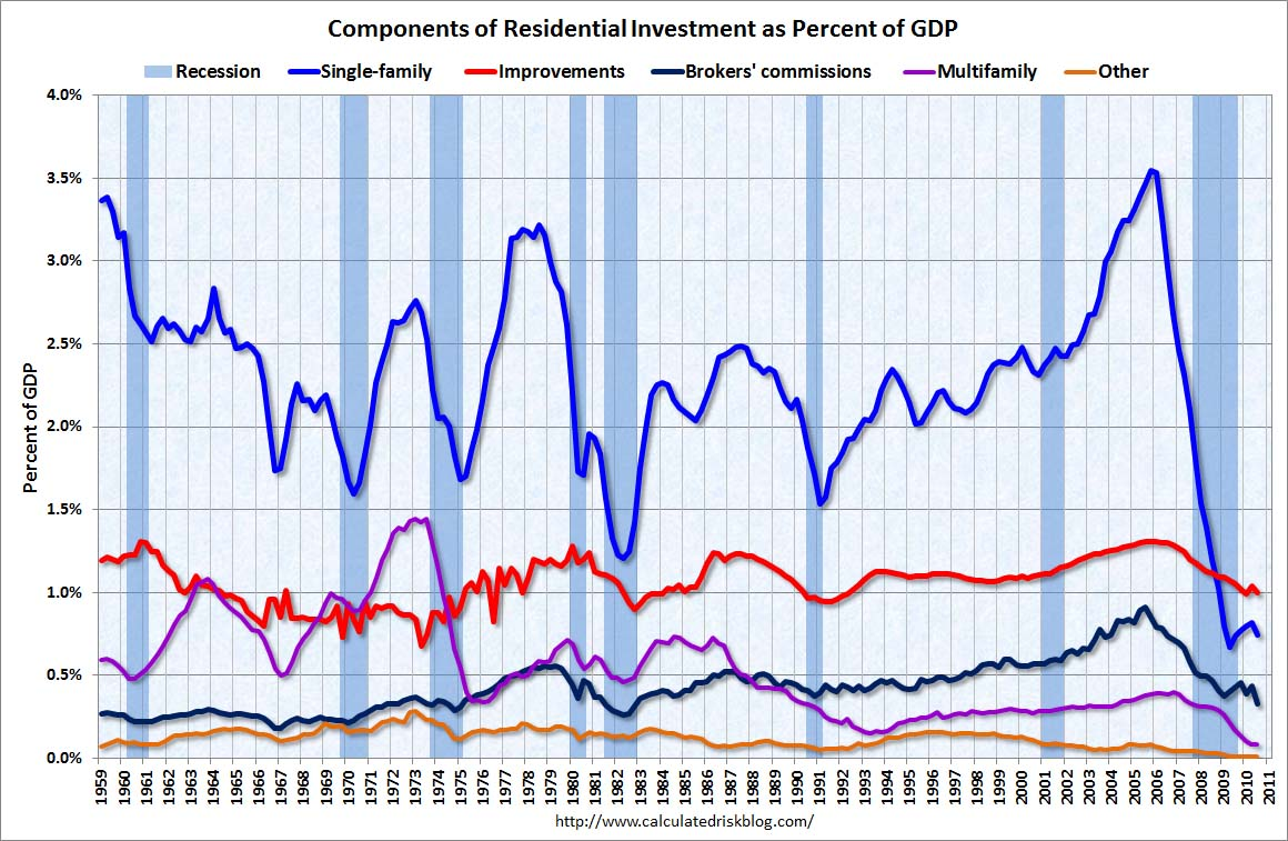 Residential Investment Components Q3 2010