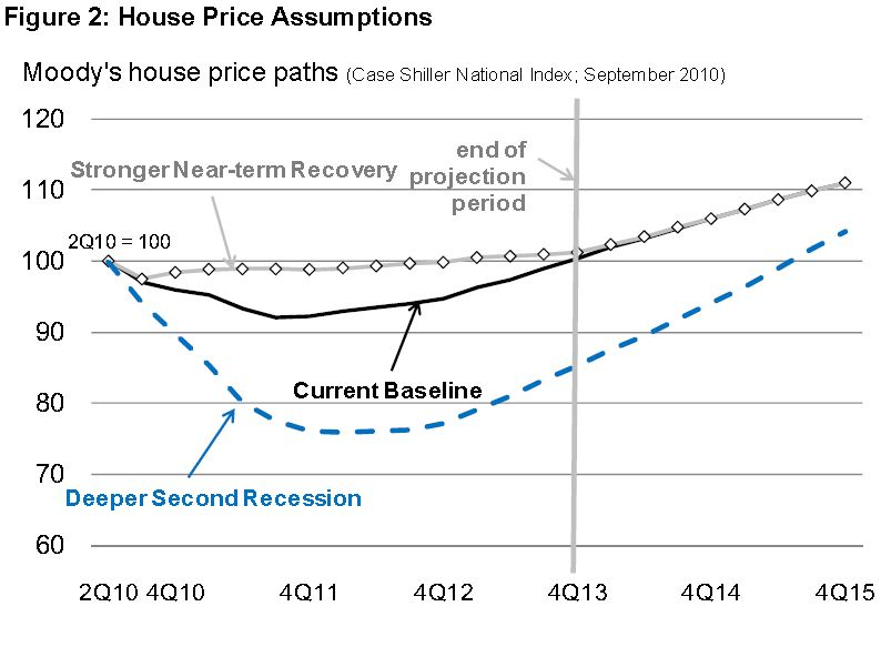 FHFA House Price Assumptions October 2010