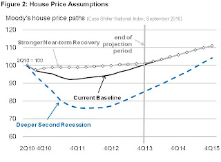FHFA House Price Assumptions