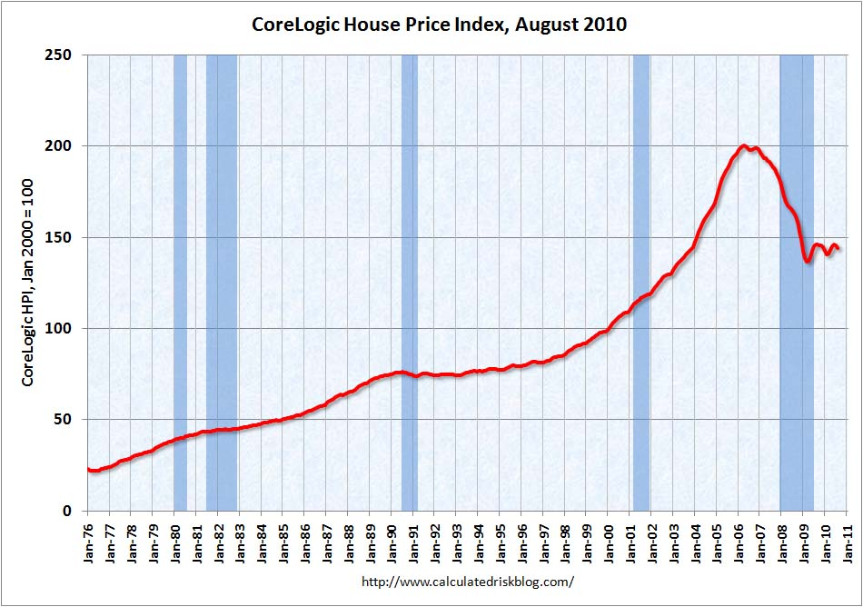 CoreLogic House Price Index August 2010