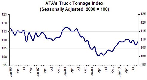 ATA Truck Tonnage Index Sept 2010
