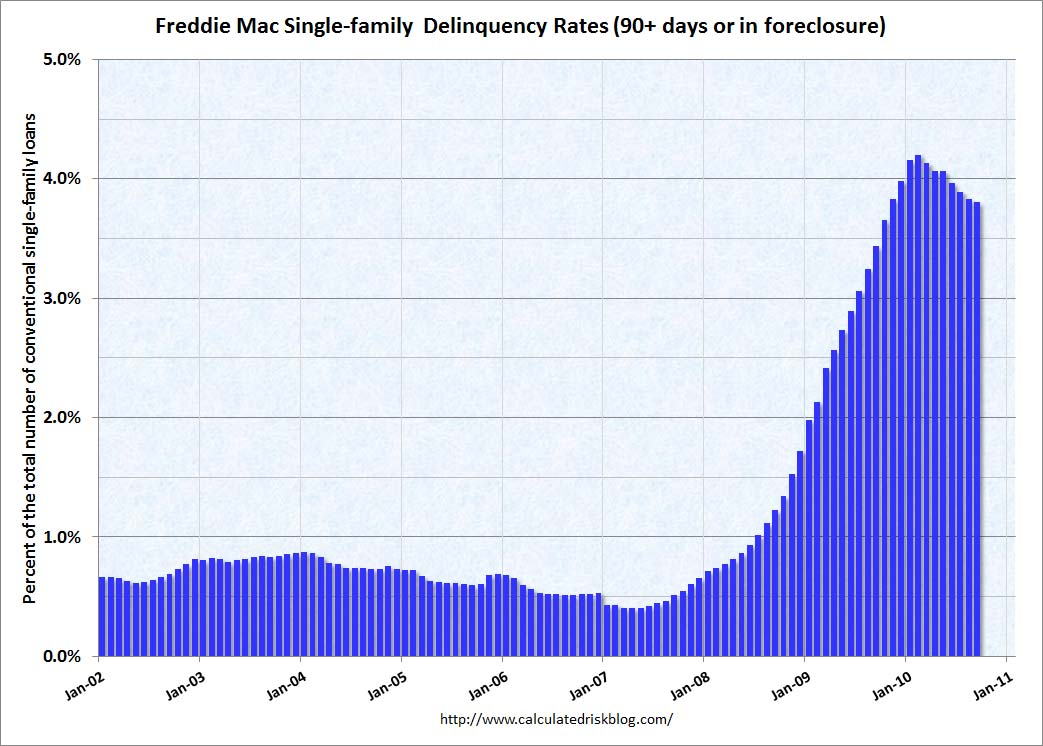 Freddie Mac Delinquency Rate September 2010