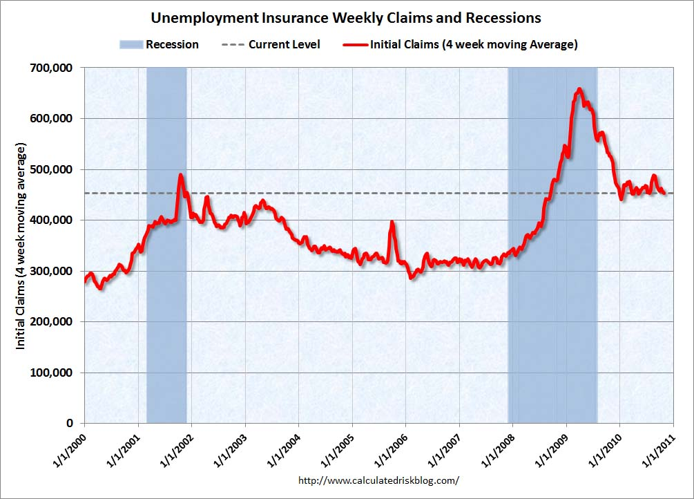 Weekly Initial Unemployment Claims Oct 28, 2010