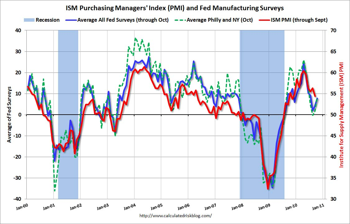 ISM and Fed Manufacturing Surveys Oct 2010