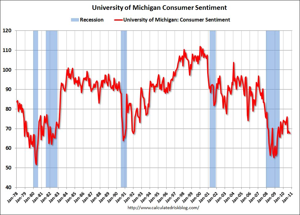 Consumer Sentiment Final Oct 2010