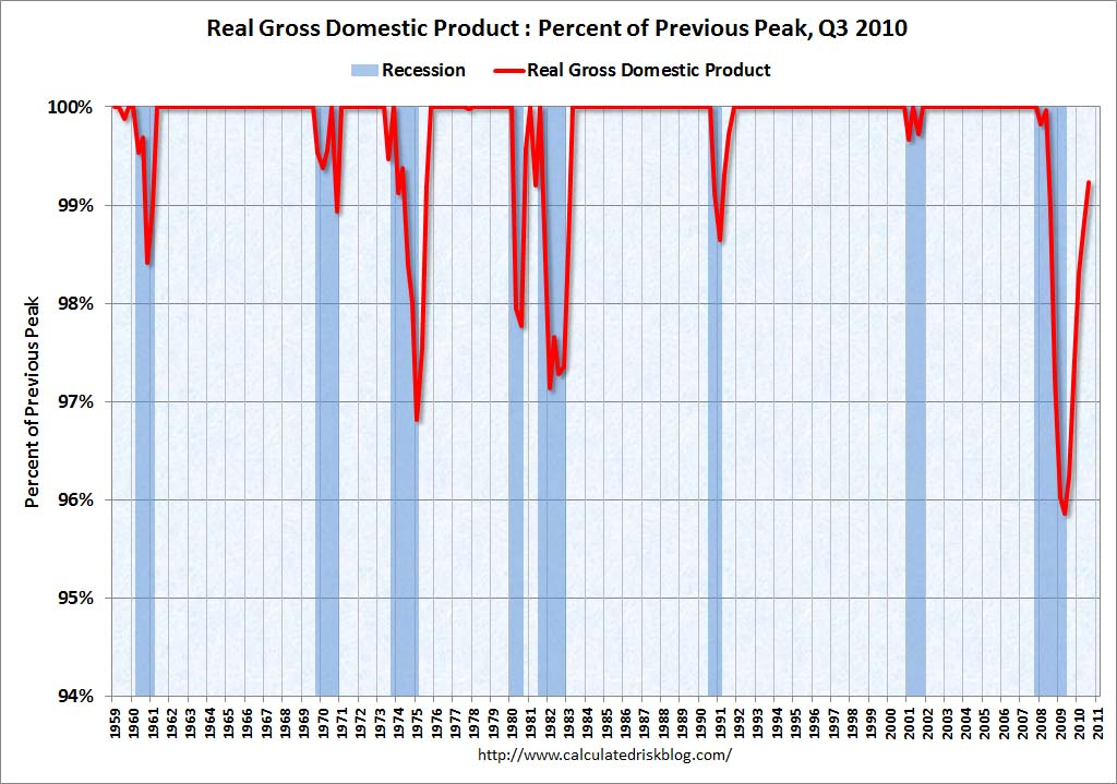 GDP: Percent of Previous Peak Q3 2010