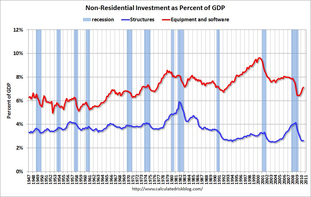 Non-Residential Investment as Percent of GDP Q3 2010